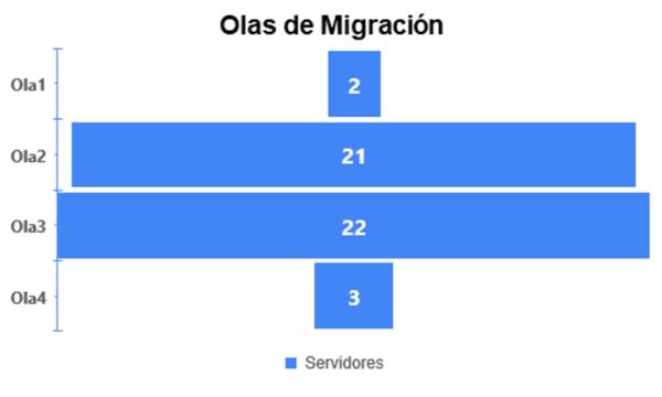 Olas de Migración - Caso MINCIT